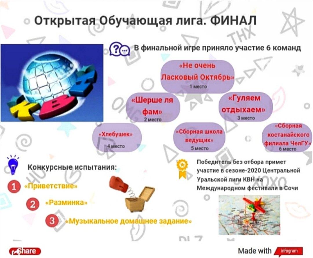 Инфографика: Открытая Обучающая лига КВН. Финальная игра.