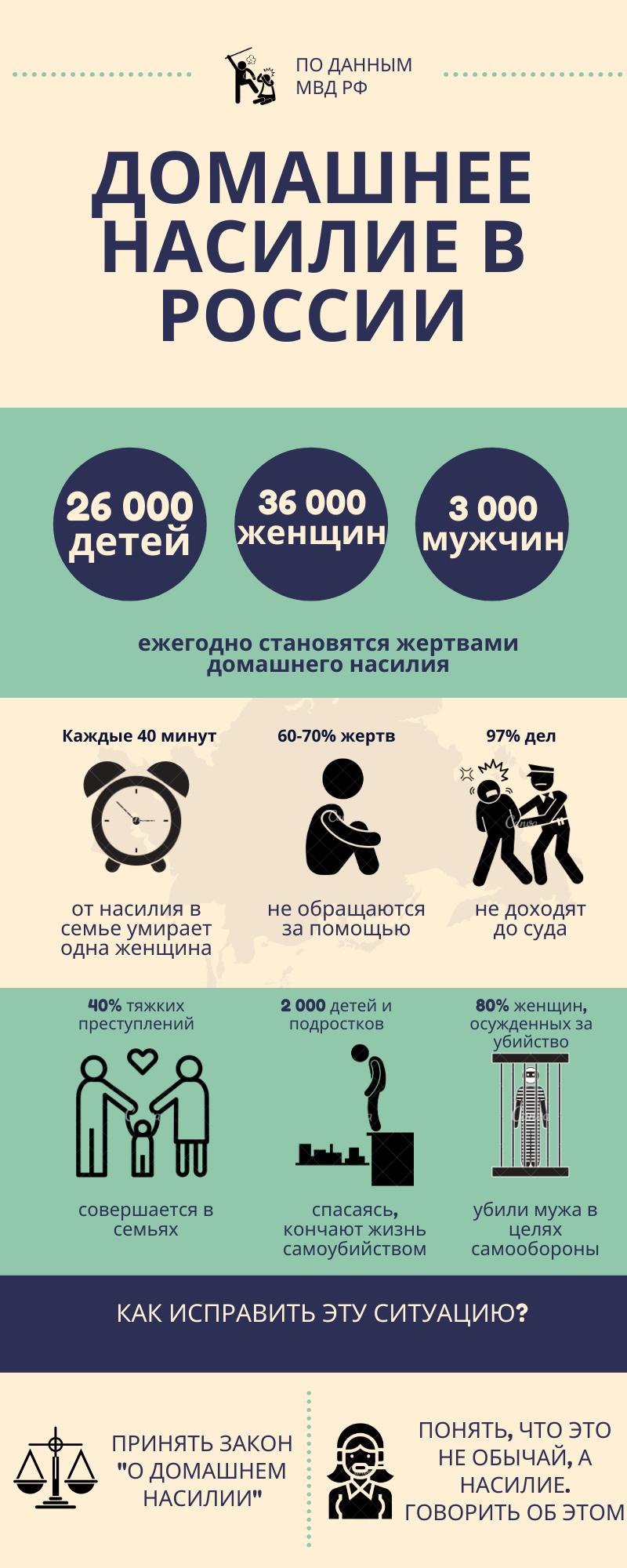 Домашнее насилие в России